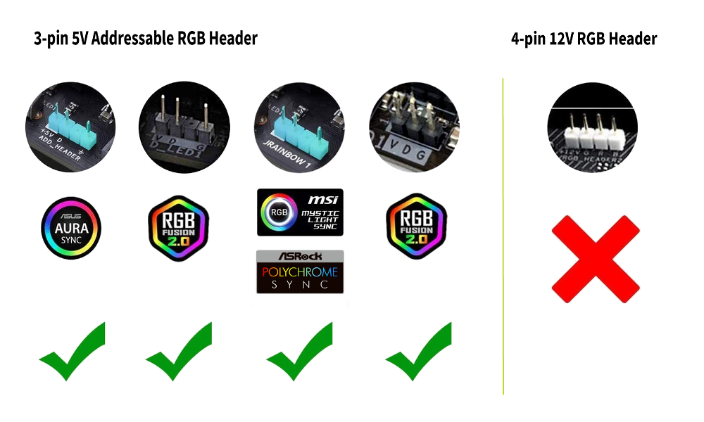 Motherboard RGB Header Compatibility